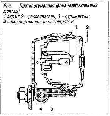 Противотуманная фара (вертикальный монтаж