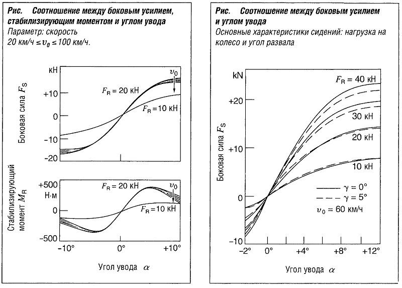Соотношение между боковым усилием и углом увода шины