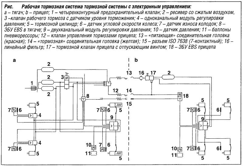 Рабочая тормозная система тормозной системы с электронным управлением