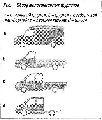 Обзор малотоннажных фургонов