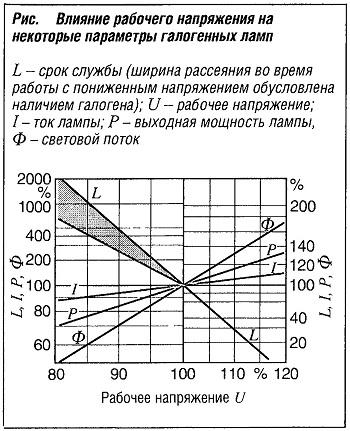 Влияние рабочего напряжения на некоторые параметры галогенных ламп