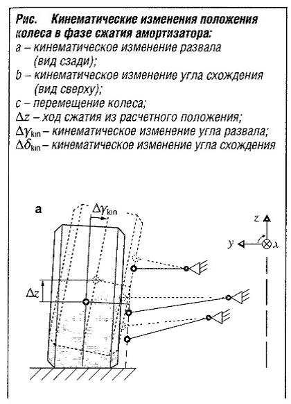 Кинематические изменения положения колеса в фазе сжатия амортизатора