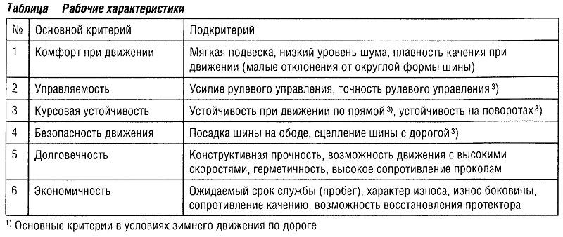 Рабочие характеристики шин