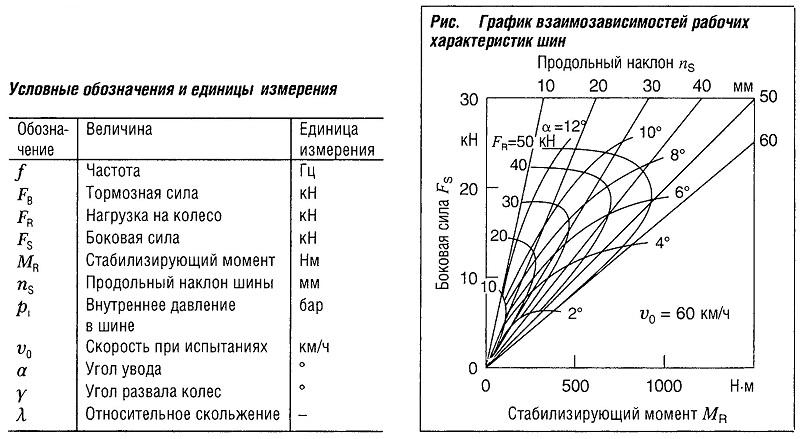График взаимозависимостей рабочих характеристик шин
