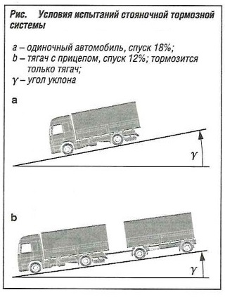 Условия испытаний стояночной тормозной системы