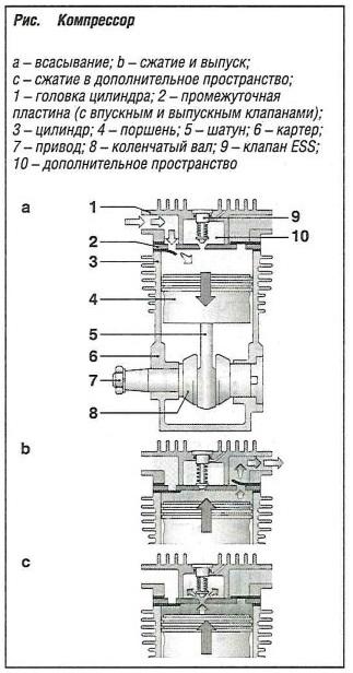 Компрессор тормозной системы