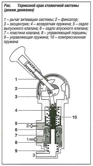 Тормозной кран стояночной системы