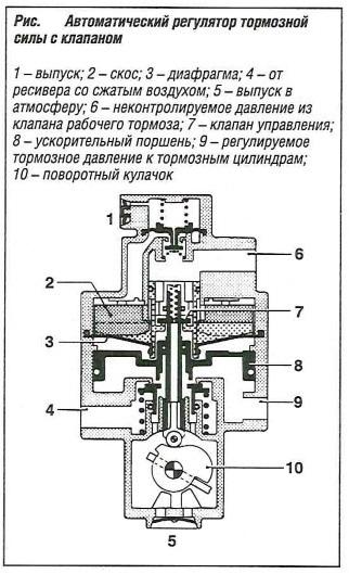Автоматический регулятор тормозной силы с клапаном