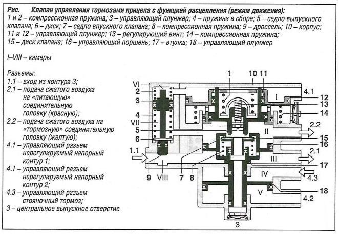 Клапан управления тормозами прицепа с функцией расцепления