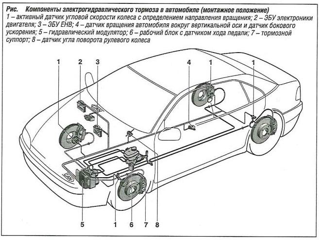 Компоненты электрогидравлического тормоза в автомобиле