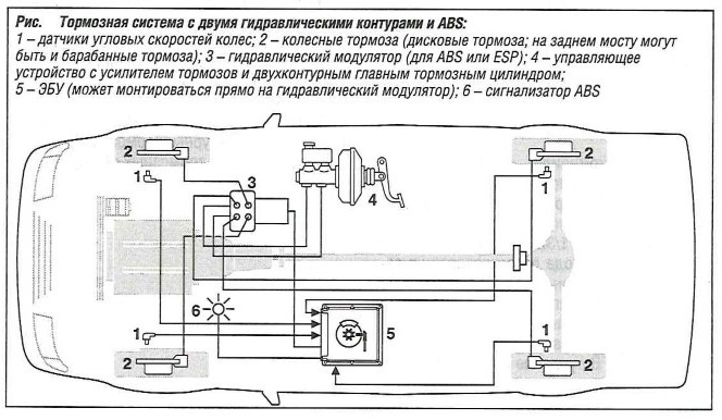 Тормозная система с двумя гидравлическими контурами и ABS