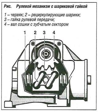 Рулевой механизм с шариковой гайкой