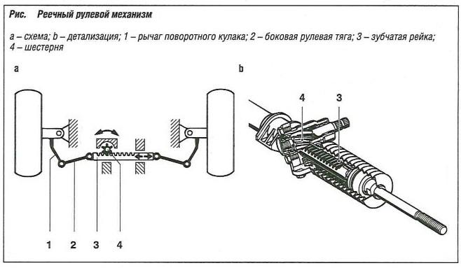 Реечный рулевой механизм