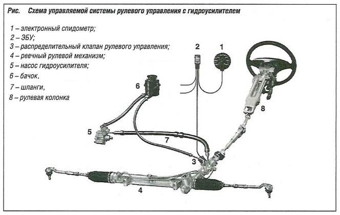 Схема управления системы рулевого управления с гидроусилителем