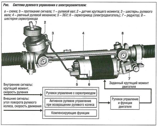 Схема рулевого управления с электроусилителем