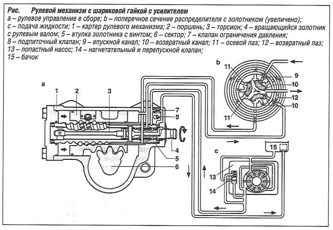 Рулевой механизм с шариковой гайкой с усилителем