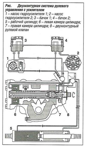 Двухконтурная система рулевого управления с усилителем