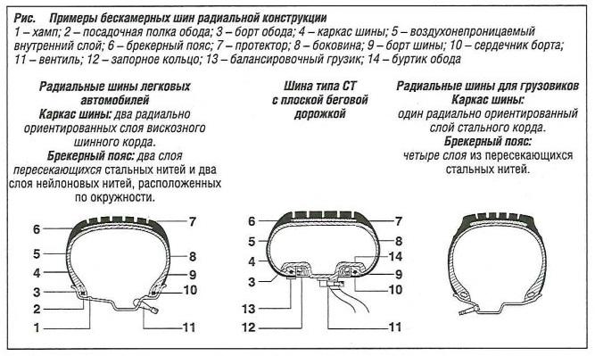 Примеры бескаркасных шин радиальной конструкции