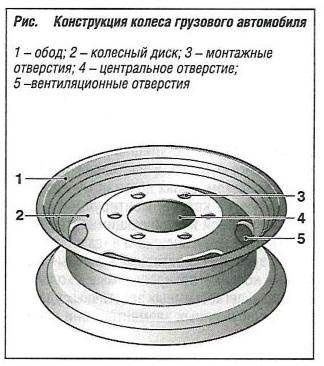 Конструкция колеса грузового автомобиля