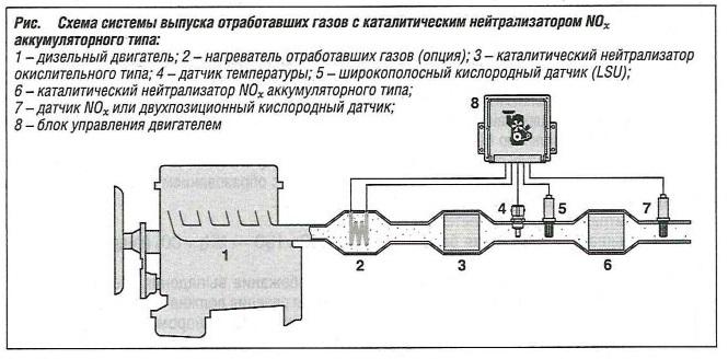 Схема системы выпуска отработавших газов с каталитическим нейтрализатором аккумуляторного типа