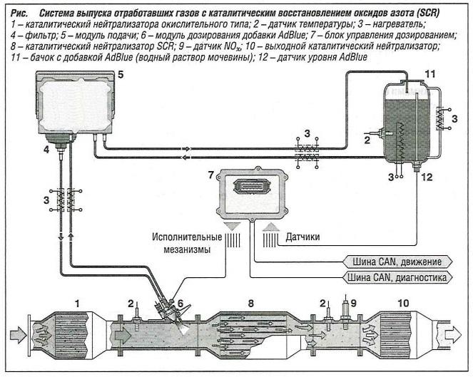 Система выпуска отработавших газов с каталитическим восстановлением оксидов азота