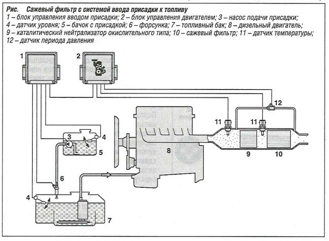 Сажевый фильтр с системой ввода присадки к топливу