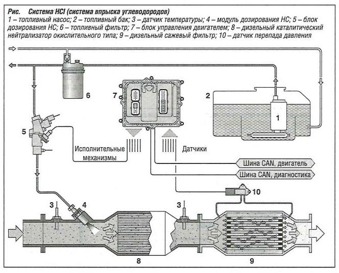 Система HCI (система впрыска углеводородов)