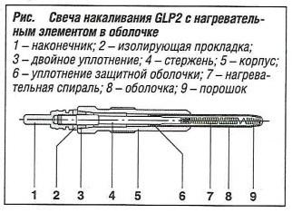 Свеча накаливания GLP2 с нагревательным элементом в оболочке