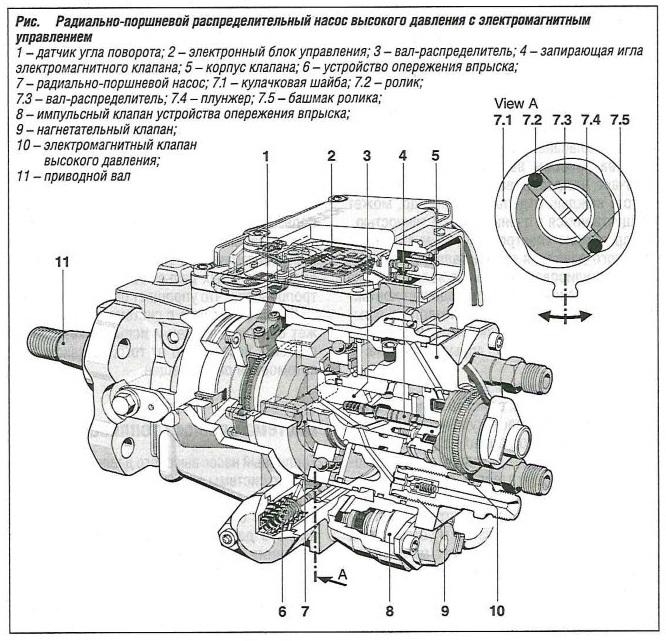 Радиально-поршневой распределительный насос высокого давления с электромагнитным управлением