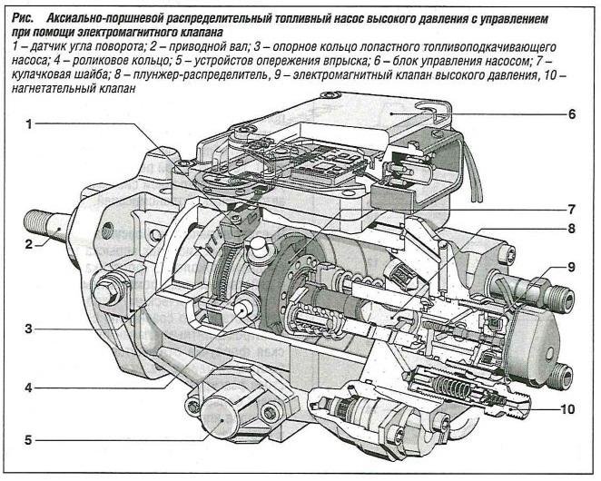 Аксиально-поршневой распределительный топливный насос высокого давления с управлением при помощи электромагнитного клапана