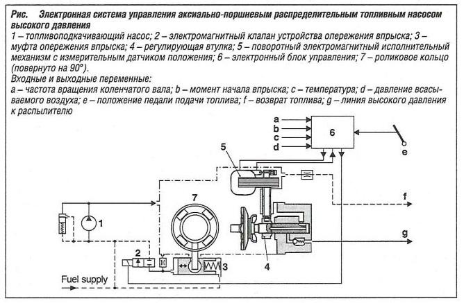 Электронная система управления аксиально-поршневым распределительным топливным насосом высокого давления