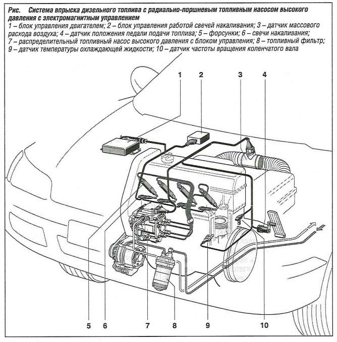 Система впрыска дизельного топлива с радиально-радиально-поршневым топливным насосом высокого давления с электромагнитным управлением