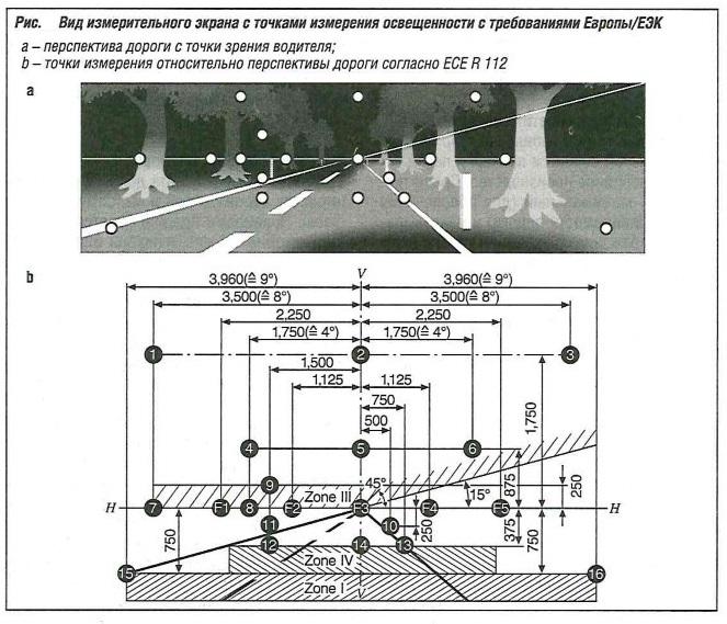 Вид измерительного экрана с точками измерения освещенности