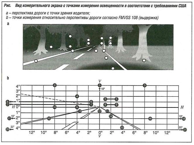 Вид измерительного экрана с точками измерения освещенности с требованиями США