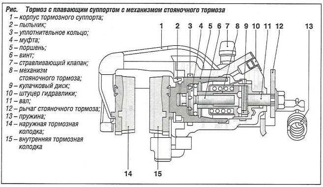 Тормоз с плавающим суппортом с механизмом стояночного тормоза