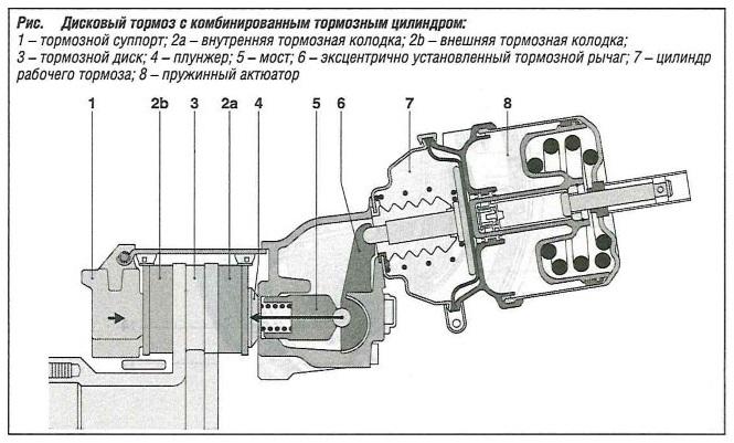 Дисковый тормоз с комбинированным тормозным цилиндром