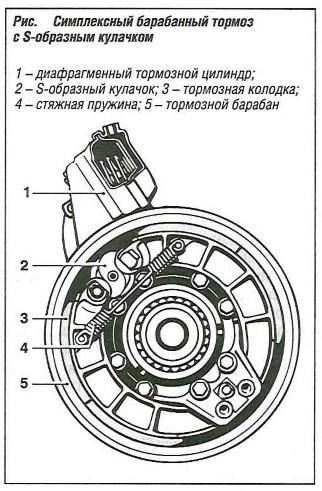 Симплексный барабанный тормоз с S-образным кулачком