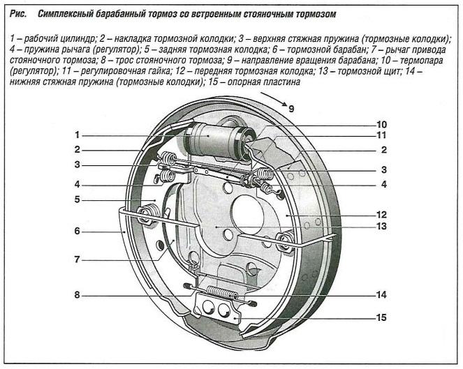 Симплексный барабанный тормоз со встроенным стояночным тормозом