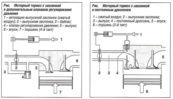 Моторный тормоз с заслонкой и дополнительным клапаном регулирования давления