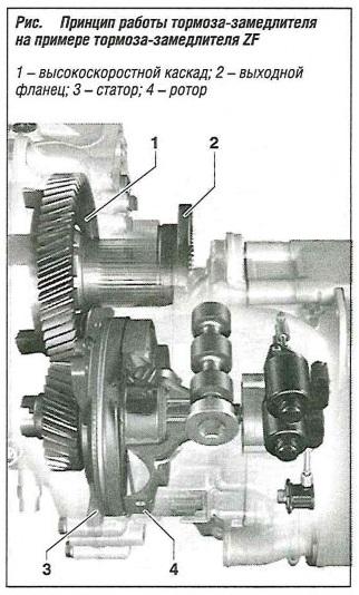 Принцип работы тормоза-замедлителя на примере тормоза замедлителя ZF
