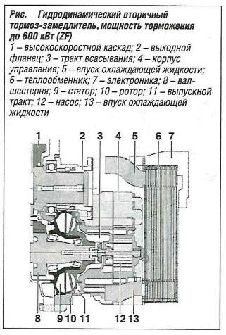 Гидродинамический вторичный тормоз-замедлитель мощность торможения до 600 кВт