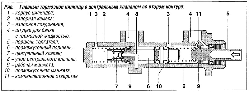 Главный тормозной цилиндр с центральным клапаном во втором контуре