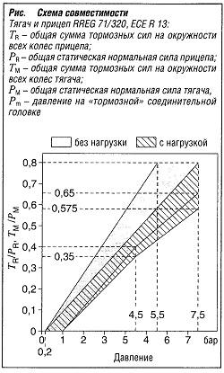 Схема совместимости тягача и прицепа