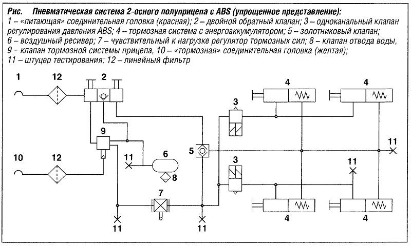 Пневматическая система двухосного прицепа с ABS