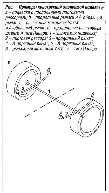 Примеры конструкций зависимой подвески