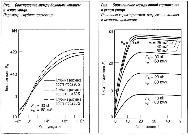 Соотношение между боковым усилием и углом увода шины (глубина протектора)