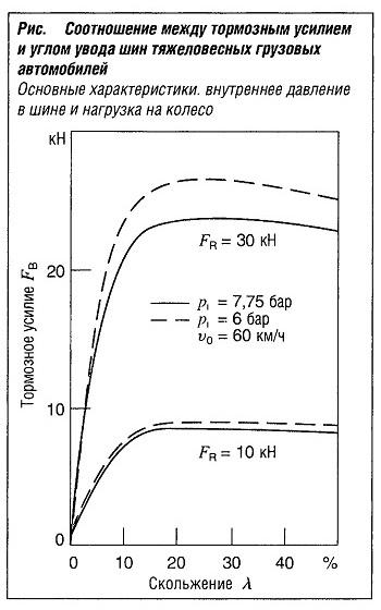 Соотношение между тормозным усилием и углом увода шин грузовых автомобилей (внутреннее давление в шине и нагрузка на колесо