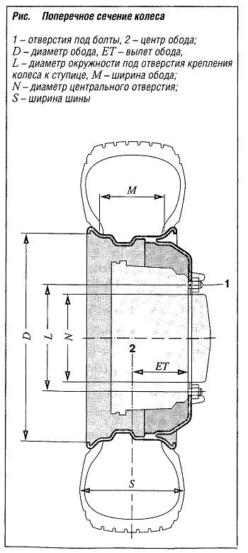 Поперечное сечение колеса