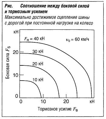 Соотношение между боковой силой и тормозным усилием
