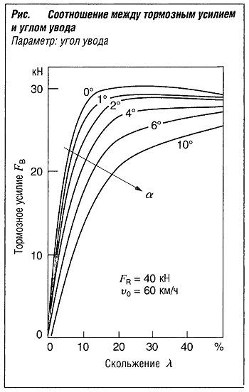 Соотношение между тормозным усилием и углом увода (угол увода)